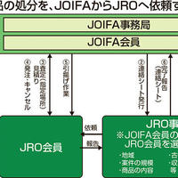JRO、日本オフィス家具協会と提携