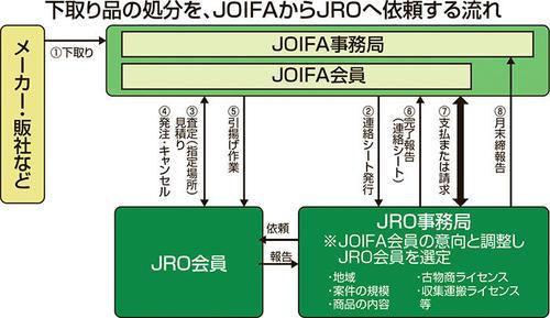 下取り品の処分を、JOIFAからJROへ依頼する流れ