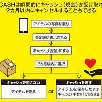 バンク、質アプリ「CASH」16時間で3.7億円分の申込み