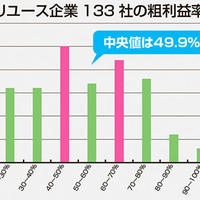 【Reuse Shop Data】中古業粗利率中央値は49.9%