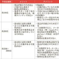 《携帯&スマホAtoZ 第65回》登録修理事業者のメリット・デメリット
