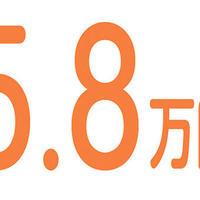 【数字で見る】5.8万円 − メルカリ調べ