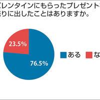 大吉が調査、バレンタイン贈り物76・5%が「売った事有り」