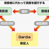 Gardia、 シェアエコ・フィンテックのリスク保証