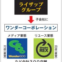 ライザップがリユース本格参入 ゲーム・メディアの「ワンダー」を買収