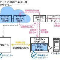 大日本印刷   シェアエコ向けに開発 非対面取引き可能に