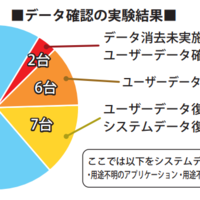 テスアムジャパン データ消去の調査実施 中古HDD50台中3割がNG