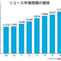 本紙推計 中古市場規模1.8兆円に フリマアプリが成長寄与