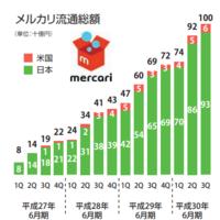 国内最大手フリマアプリのメルカリ、年間商品流通額4000億円に迫る