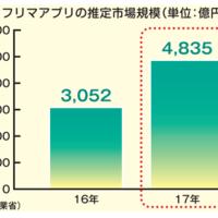 経産省調査 フリマ市場急成長 市場月現損4835億円