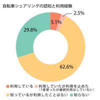 【意識調査】東京都民に聞く! 自転車シェアの認知度は70%