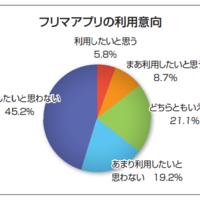 【SharingEconomy】フリマアプリ認知率7割