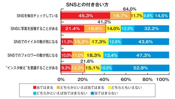 SNSとの付き合い方.PNG