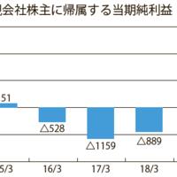 ブックオフ、4期ぶりに黒字転換 既存店好調、当期純利益21.7億円