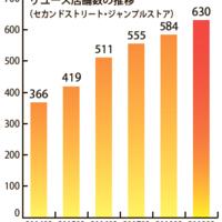 ゲオHD、中古売上1000億円突破 好調