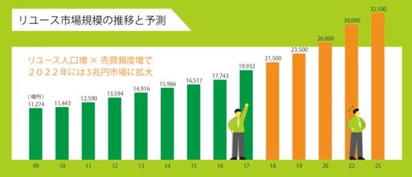 リユース市場規模棒グラフ.png