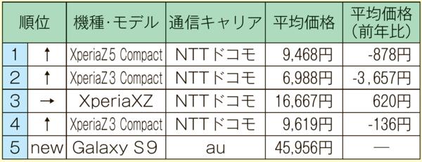 2019061012_中古Android端末ランキング(1~3月).png