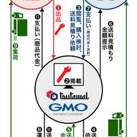 タフクリエイト、製造業向けフリマサイト公開 BtoBで特殊商品の小口取引も
