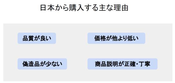 2019061012_日本から購入する主な理由.png