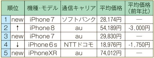 2019061012_中古iPhone端末ランキング(1~3月).png