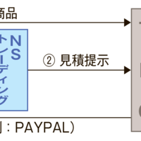 《グローバルトピックス》中東向けブランド品の販売サイト 日本の中古セラーに期待