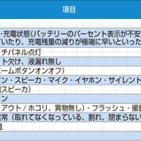 《携帯&スマホAtoZ 第84回》リユースモバイルガイドライン格付基準のうち「機能評価」