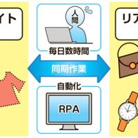 【リユース×テクノロジー】ブレインパッド、ロボットの力で仕事を減らせ 毎日数時間の作業時間が短縮