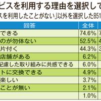 【意識調査】中古品の売却先、65%が「店舗」 7割強が「現金化できる」に魅力