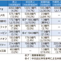 《2・3月決算》上場リユース、大方が増収