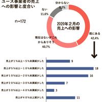 《本紙緊急調査》リユース企業、新型コロナ4割が売上に影響