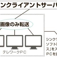 アンカーネットワークサービス、中古PC 記憶媒体を非搭載で