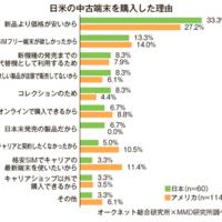 日本の中古スマホ活用、米より遅れ