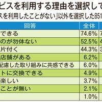 ゲオ、中古品の売却先とその理由「店舗」が65%「現金化できる」が74%