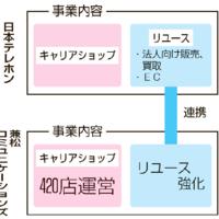 日本テレホン、兼松子会社と提携 中古モバイルの販売・買取で