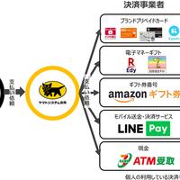 ヤマトシステム開発、マルチバリューチャージサービスでキャッシュレス決済に複数の選択肢