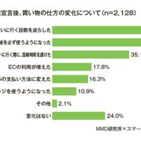 モバイルマーケティング研究所、緊急事態宣言発令後の総合EC利用頻度が3割超増