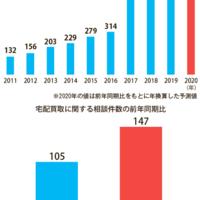 宅配買取のトラブル急増、前年比1.4倍に