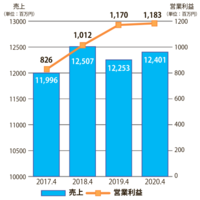 テンポスバスターズ、営業益 過去最高11.8億円