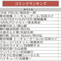 ブックオフオンライン、月間売上ランキング【2020年6月】