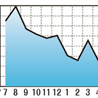 海外中古市場データ、中東で電気製品の価格が下落