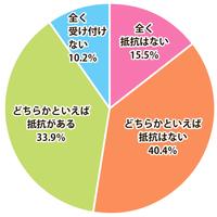 ゲオ、中古品購入に抵抗がない55.9%購入は店舗65%