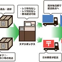 三菱商事、ECの返品・返却・発送を自動化「スマリボックス」の設置加速する