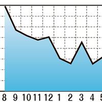 海外中古市場データ、前月に引き続き自転車の需要高く