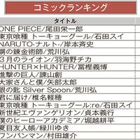 ブックオフオンライン、月間売上ランキング【2020年7月】