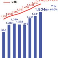 メルカリ、4~6月の流通総額が前年比4割増