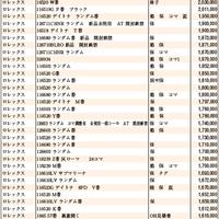 JWA(日本時計オークション)落札DATA2020年8月