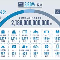 《データで見るリユース市場 最新版》2018年の中古市場規模は前年比9.8%増の2兆1880億円
