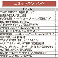 ブックオフオンライン、月間売上ランキング【2020年8月】