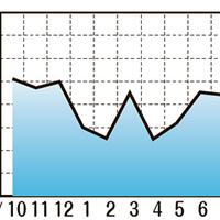海外中古市場データ、コロナ禍から回復 輸出額が増加