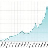 日本マテリアル、パラジウム価格が高止まり今後プラチナも狙い目に